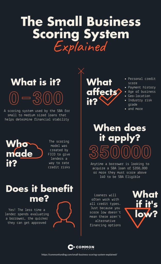 SBSS explained infographic